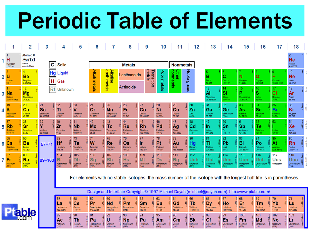 District 2 - Periodic Table and Trends - 34th Annual Chemistry ...