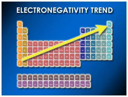 District 2 - Periodic Table and Trends - 34th Annual ... Electronegativity Periodic Table